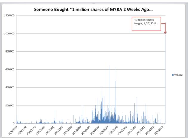 MYRA Insider Trading