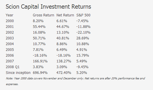 Michael-Burry-Scion-Capital-Returns